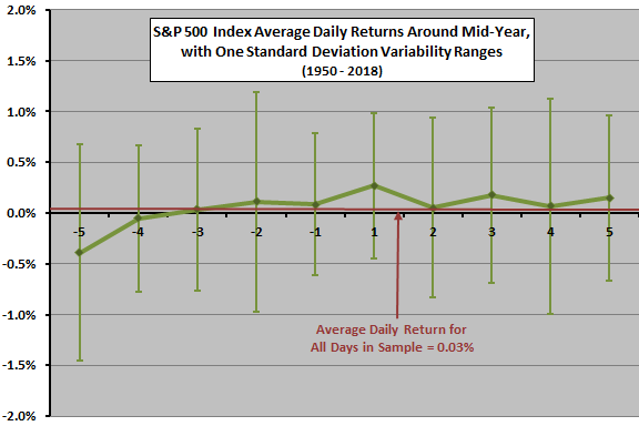 Stock Market Behavior Around Mid-year and 4th of July - CXO