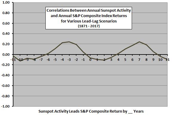 Sunspot Cycle and Stock Market Returns - CXO Advisory