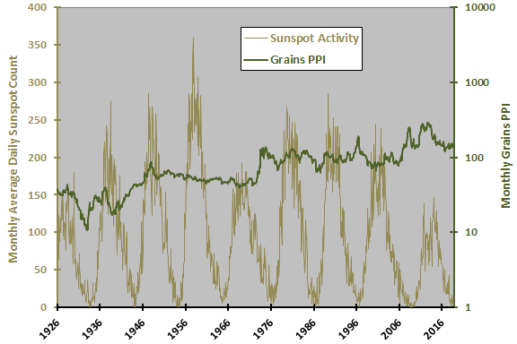 Does the Sunspot Cycle Predict Grain Prices? - CXO Advisory