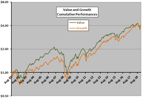 Measuring the Value Premium with Value and Growth ETFs - CXO Advisory