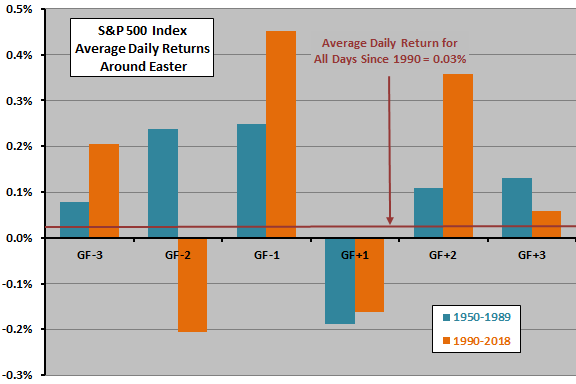 SP500-daily-returns-around-Easter-subper